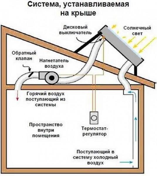 система устанавливаемая на крыше